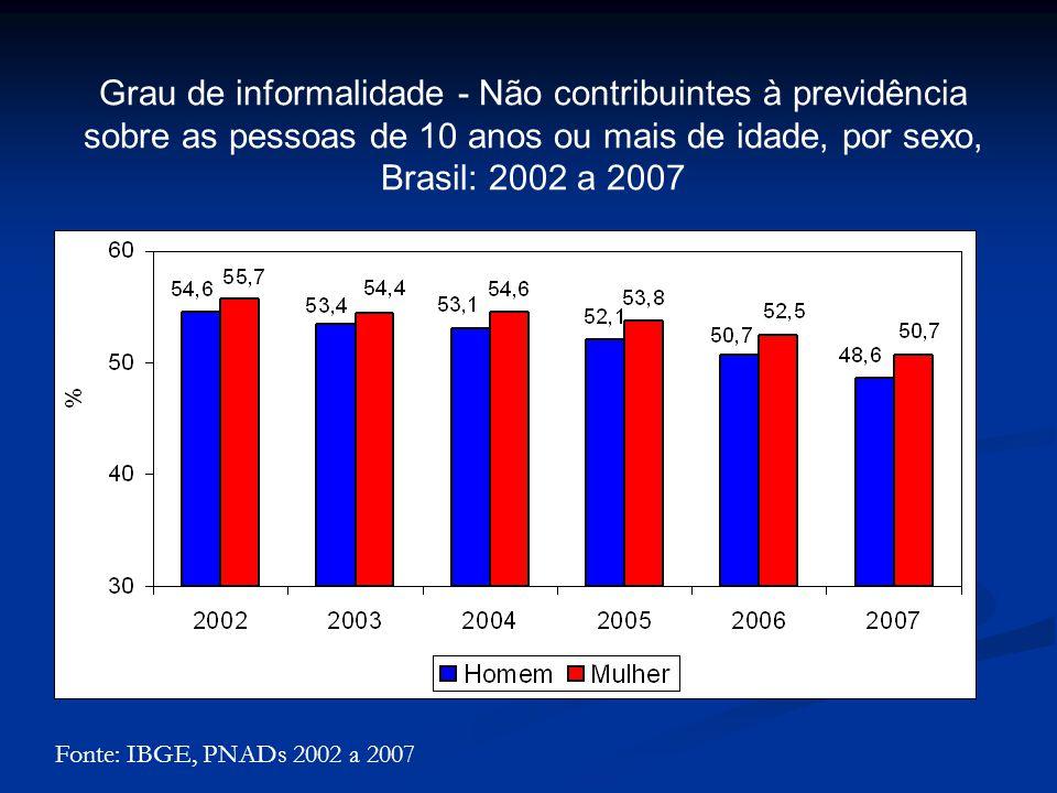 Fonte: IBGE, PNADs 2002 a 2007 Grau de informalidade - Não contribuintes à previdência sobre as pessoas de 10 anos ou mais de idade, por sexo, Brasil: 2002 a 2007
