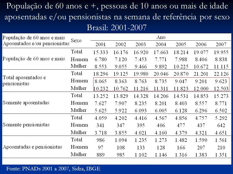 Fonte: PNADs 2001 a 2007, Sidra, IBGE População de 60 anos e +, pessoas de 10 anos ou mais de idade aposentadas e/ou pensionistas na semana de referência por sexo Brasil: 2001-2007