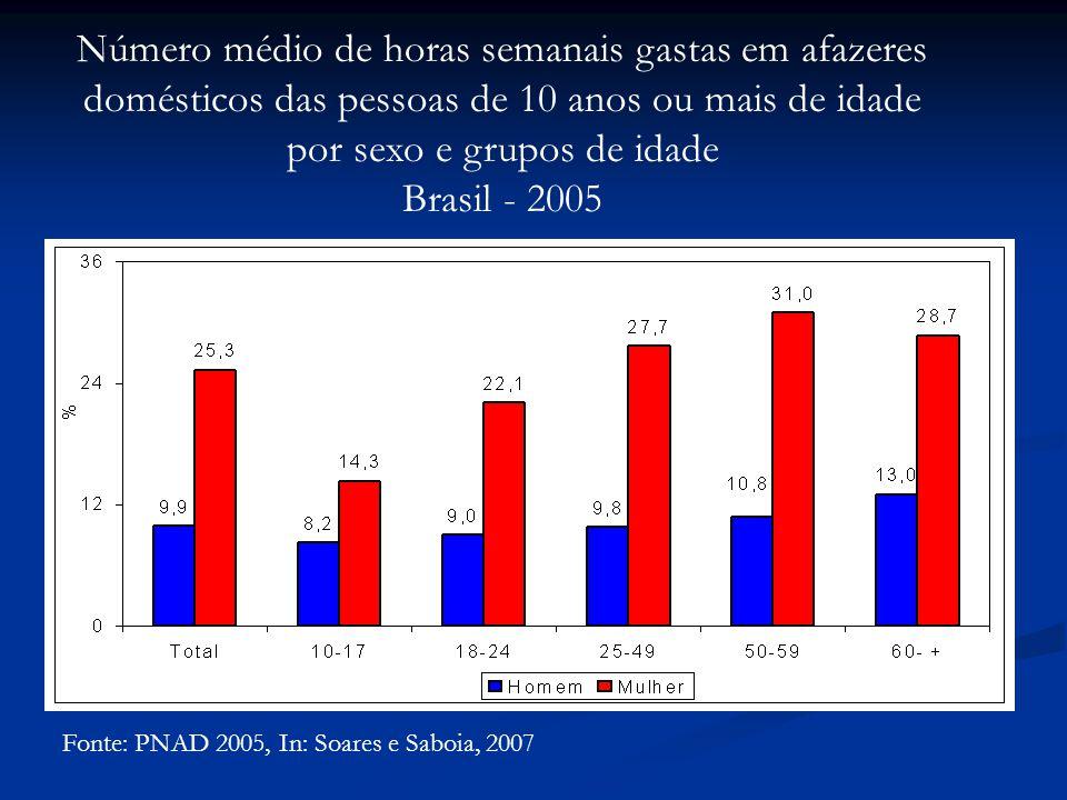 Fonte: PNAD 2005, In: Soares e Saboia, 2007 Número médio de horas semanais gastas em afazeres domésticos das pessoas de 10 anos ou mais de idade por sexo e grupos de idade Brasil - 2005