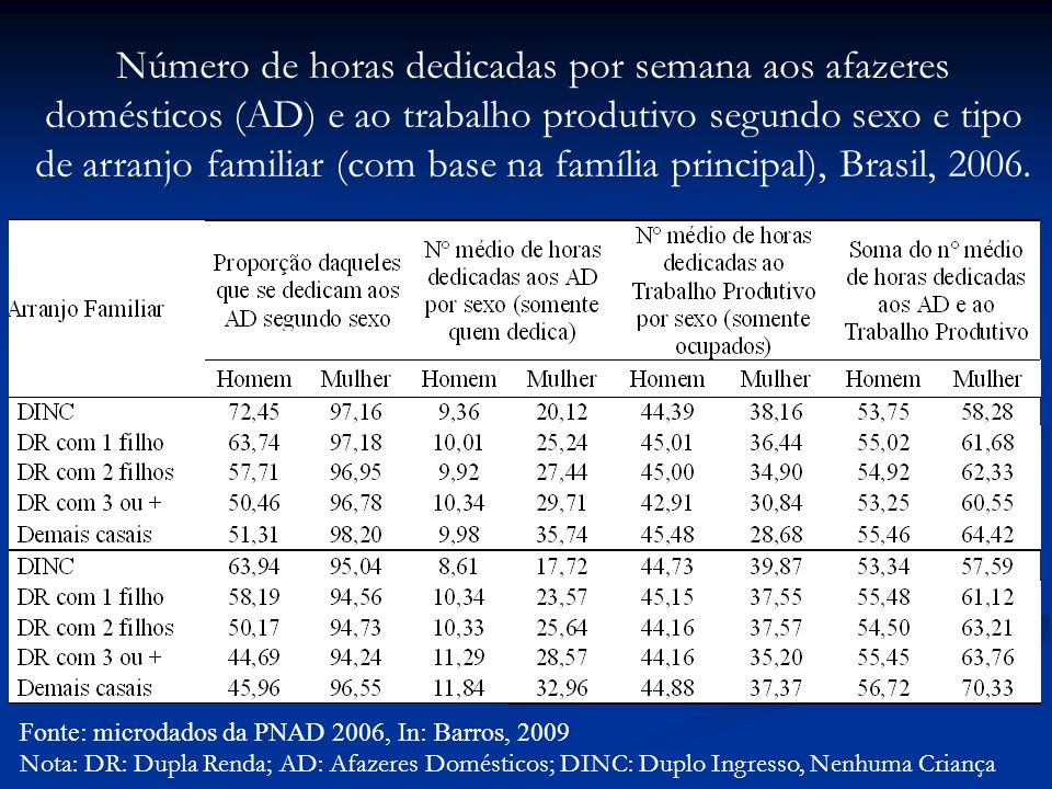 Fonte: microdados da PNAD 2006, In: Barros, 2009 Nota: DR: Dupla Renda; AD: Afazeres Domésticos; DINC: Duplo Ingresso, Nenhuma Criança Número de horas dedicadas por semana aos afazeres domésticos (AD) e ao trabalho produtivo segundo sexo e tipo de arranjo familiar (com base na família principal), Brasil, 2006.