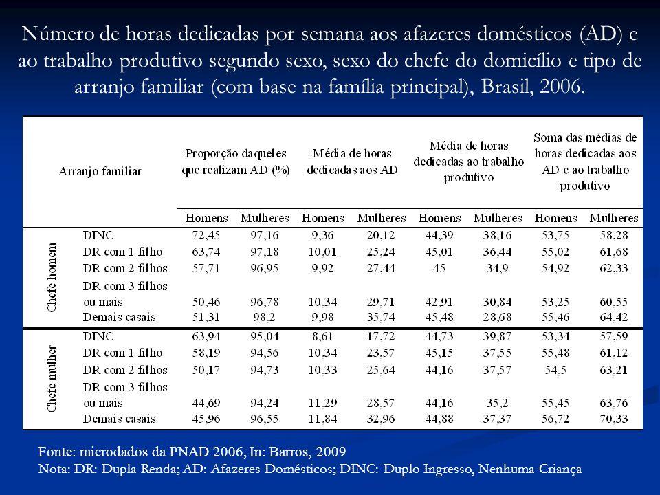 Fonte: microdados da PNAD 2006, In: Barros, 2009 Nota: DR: Dupla Renda; AD: Afazeres Domésticos; DINC: Duplo Ingresso, Nenhuma Criança Número de horas dedicadas por semana aos afazeres domésticos (AD) e ao trabalho produtivo segundo sexo, sexo do chefe do domicílio e tipo de arranjo familiar (com base na família principal), Brasil, 2006.