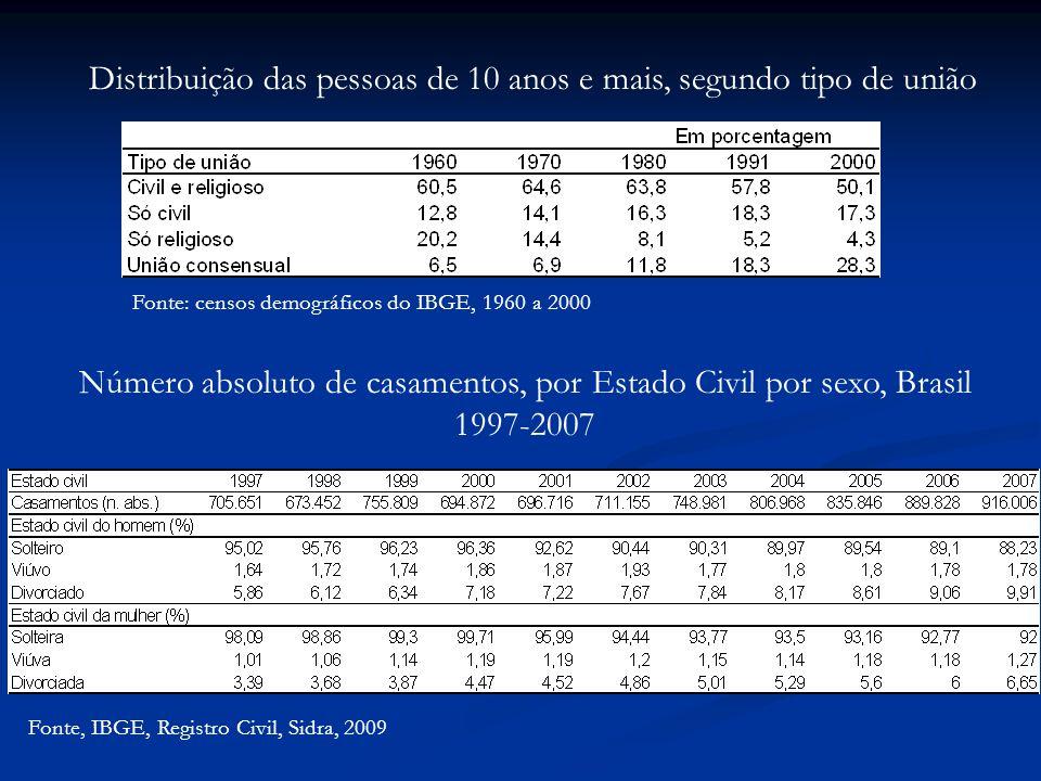 Fonte, IBGE, Registro Civil, Sidra, 2009 Número absoluto de casamentos, por Estado Civil por sexo, Brasil 1997-2007 Fonte: censos demográficos do IBGE, 1960 a 2000 Distribuição das pessoas de 10 anos e mais, segundo tipo de união