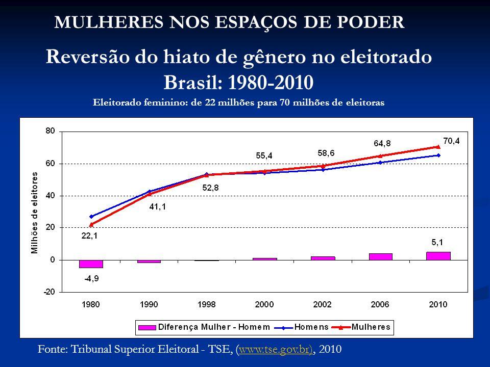 Fonte: Tribunal Superior Eleitoral - TSE, (www.tse.gov.br), 2010www.tse.gov.br) Reversão do hiato de gênero no eleitorado Brasil: 1980-2010 Eleitorado feminino: de 22 milhões para 70 milhões de eleitoras MULHERES NOS ESPAÇOS DE PODER