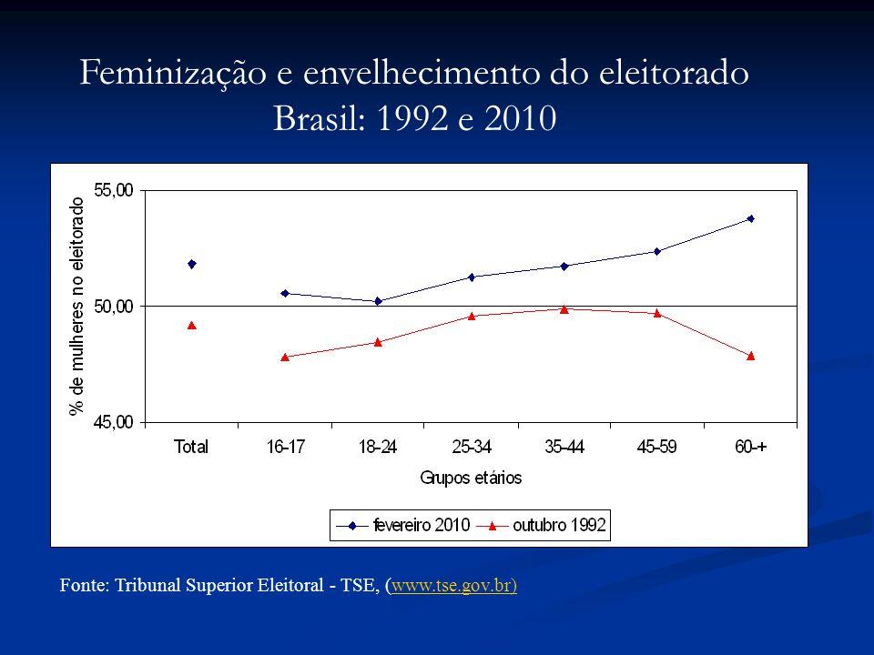 Fonte: Tribunal Superior Eleitoral - TSE, (www.tse.gov.br)www.tse.gov.br) Feminização e envelhecimento do eleitorado Brasil: 1992 e 2010