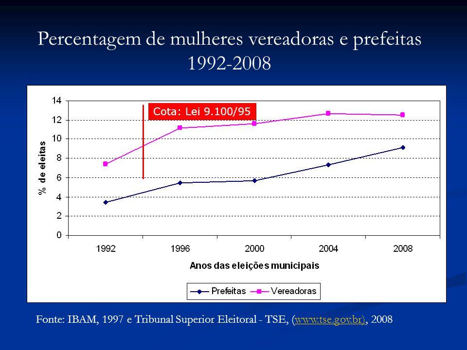 Fonte: IBAM, 1997 e Tribunal Superior Eleitoral - TSE, (www.tse.gov.br), 2008www.tse.gov.br) Percentagem de mulheres vereadoras e prefeitas 1992-2008 Cota: Lei 9.100/95