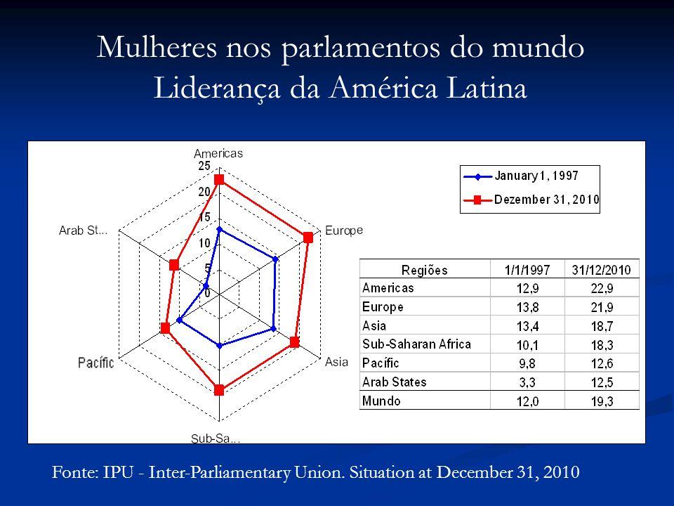 Mulheres nos parlamentos do mundo Liderança da América Latina Fonte: IPU - Inter-Parliamentary Union.