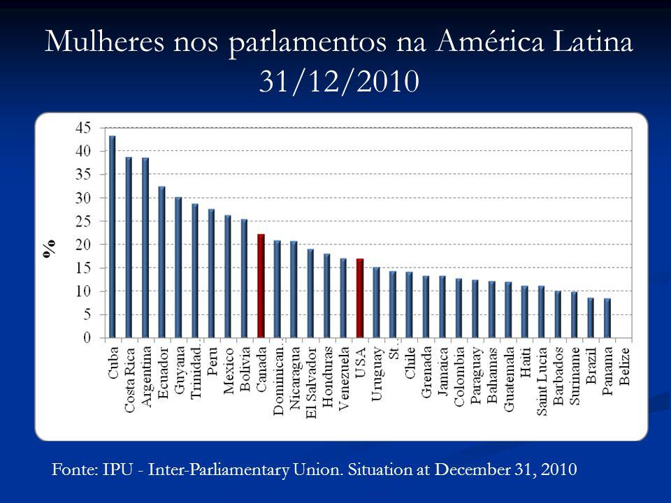 Mulheres nos parlamentos na América Latina 31/12/2010