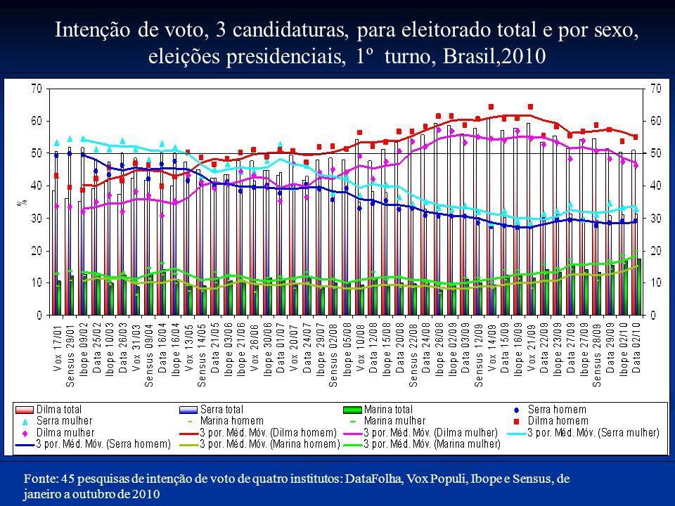 Intenção de voto, 3 candidaturas, para eleitorado total e por sexo, eleições presidenciais, 1º turno, Brasil,2010 Fonte: 45 pesquisas de intenção de voto de quatro institutos: DataFolha, Vox Populi, Ibope e Sensus, de janeiro a outubro de 2010