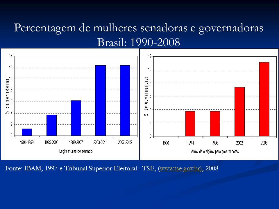 Fonte: IBAM, 1997 e Tribunal Superior Eleitoral - TSE, (www.tse.gov.br), 2008www.tse.gov.br) Percentagem de mulheres senadoras e governadoras Brasil: 1990-2008