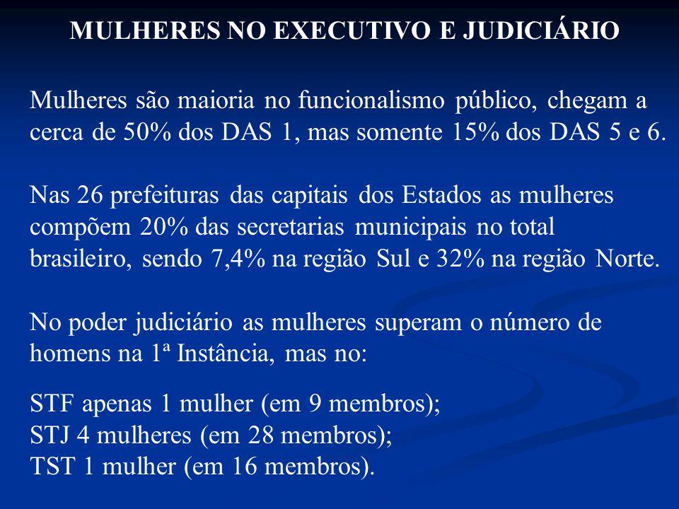 MULHERES NO EXECUTIVO E JUDICIÁRIO Mulheres são maioria no funcionalismo público, chegam a cerca de 50% dos DAS 1, mas somente 15% dos DAS 5 e 6.