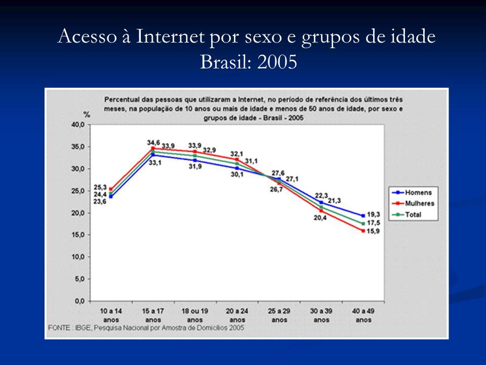 Acesso à Internet por sexo e grupos de idade Brasil: 2005