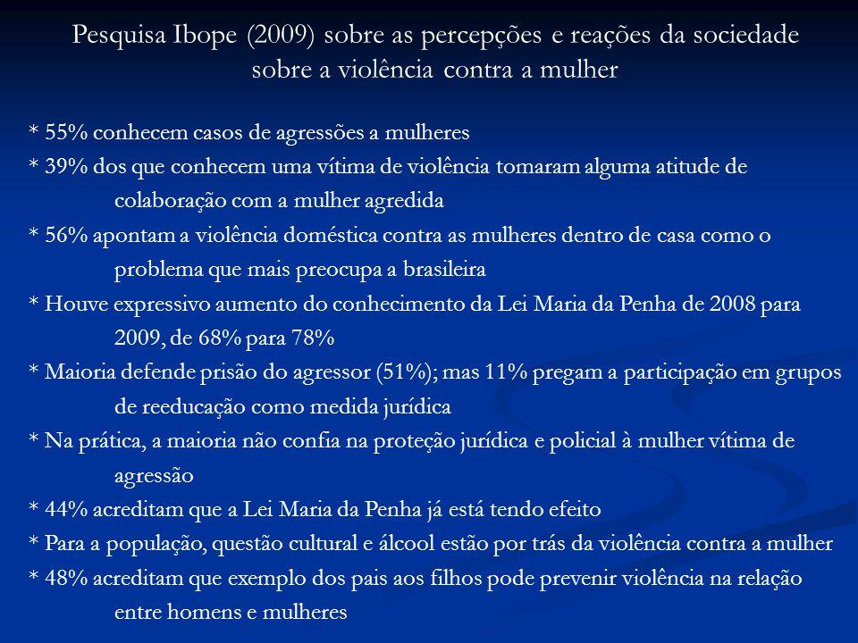 Pesquisa Ibope (2009) sobre as percepções e reações da sociedade sobre a violência contra a mulher * 55% conhecem casos de agressões a mulheres * 39% dos que conhecem uma vítima de violência tomaram alguma atitude de colaboração com a mulher agredida * 56% apontam a violência doméstica contra as mulheres dentro de casa como o problema que mais preocupa a brasileira * Houve expressivo aumento do conhecimento da Lei Maria da Penha de 2008 para 2009, de 68% para 78% * Maioria defende prisão do agressor (51%); mas 11% pregam a participação em grupos de reeducação como medida jurídica * Na prática, a maioria não confia na proteção jurídica e policial à mulher vítima de agressão * 44% acreditam que a Lei Maria da Penha já está tendo efeito * Para a população, questão cultural e álcool estão por trás da violência contra a mulher * 48% acreditam que exemplo dos pais aos filhos pode prevenir violência na relação entre homens e mulheres