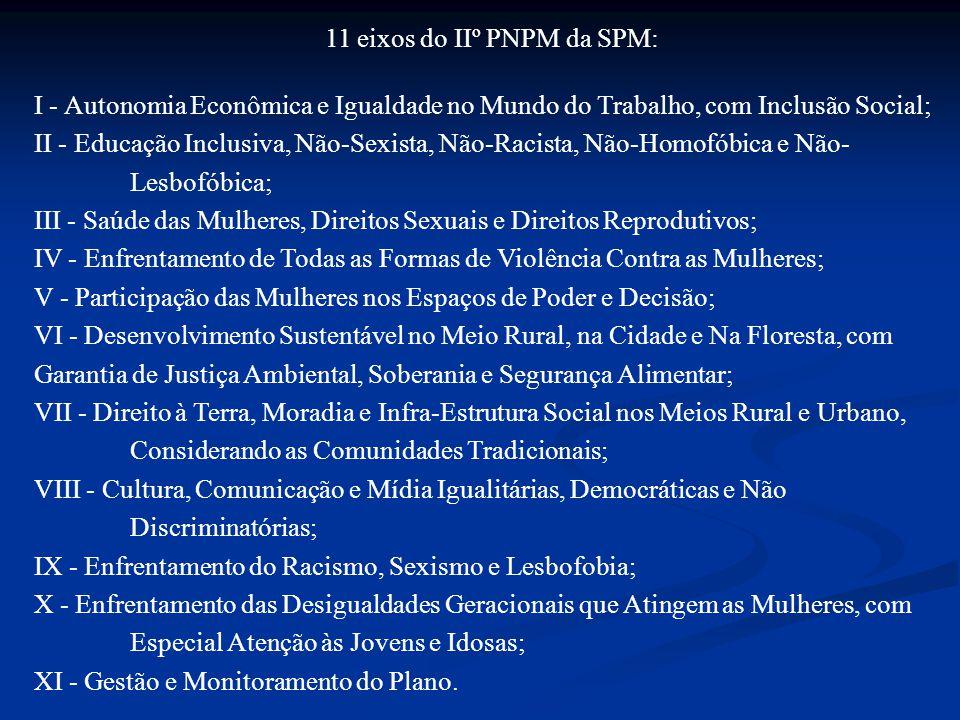 11 eixos do IIº PNPM da SPM: I - Autonomia Econômica e Igualdade no Mundo do Trabalho, com Inclusão Social; II - Educação Inclusiva, Não-Sexista, Não-Racista, Não-Homofóbica e Não- Lesbofóbica; III - Saúde das Mulheres, Direitos Sexuais e Direitos Reprodutivos; IV - Enfrentamento de Todas as Formas de Violência Contra as Mulheres; V - Participação das Mulheres nos Espaços de Poder e Decisão; VI - Desenvolvimento Sustentável no Meio Rural, na Cidade e Na Floresta, com Garantia de Justiça Ambiental, Soberania e Segurança Alimentar; VII - Direito à Terra, Moradia e Infra-Estrutura Social nos Meios Rural e Urbano, Considerando as Comunidades Tradicionais; VIII - Cultura, Comunicação e Mídia Igualitárias, Democráticas e Não Discriminatórias; IX - Enfrentamento do Racismo, Sexismo e Lesbofobia; X - Enfrentamento das Desigualdades Geracionais que Atingem as Mulheres, com Especial Atenção às Jovens e Idosas; XI - Gestão e Monitoramento do Plano.