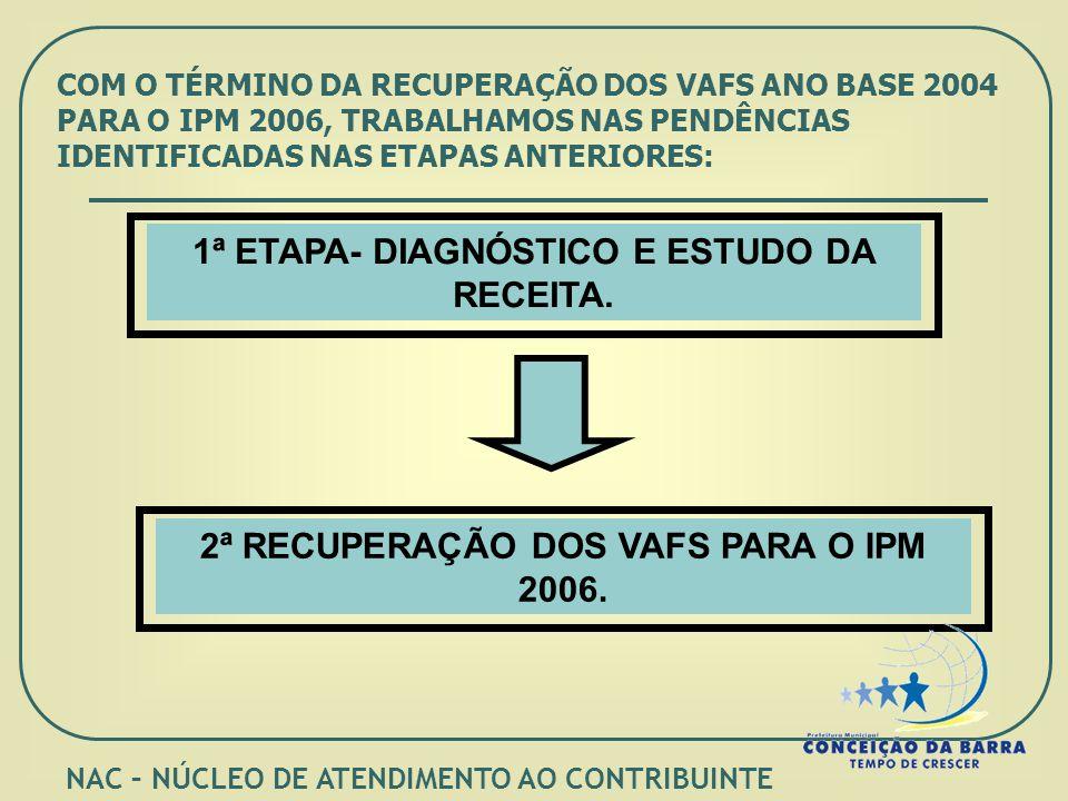 COM O TÉRMINO DA RECUPERAÇÃO DOS VAFS ANO BASE 2004 PARA O IPM 2006, TRABALHAMOS NAS PENDÊNCIAS IDENTIFICADAS NAS ETAPAS ANTERIORES: 1ª ETAPA- DIAGNÓSTICO E ESTUDO DA RECEITA.