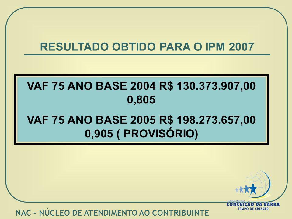 RESULTADO OBTIDO PARA O IPM 2007 VAF 75 ANO BASE 2004 R$ 130.373.907,00 0,805 VAF 75 ANO BASE 2005 R$ 198.273.657,00 0,905 ( PROVISÓRIO) NAC – NÚCLEO DE ATENDIMENTO AO CONTRIBUINTE