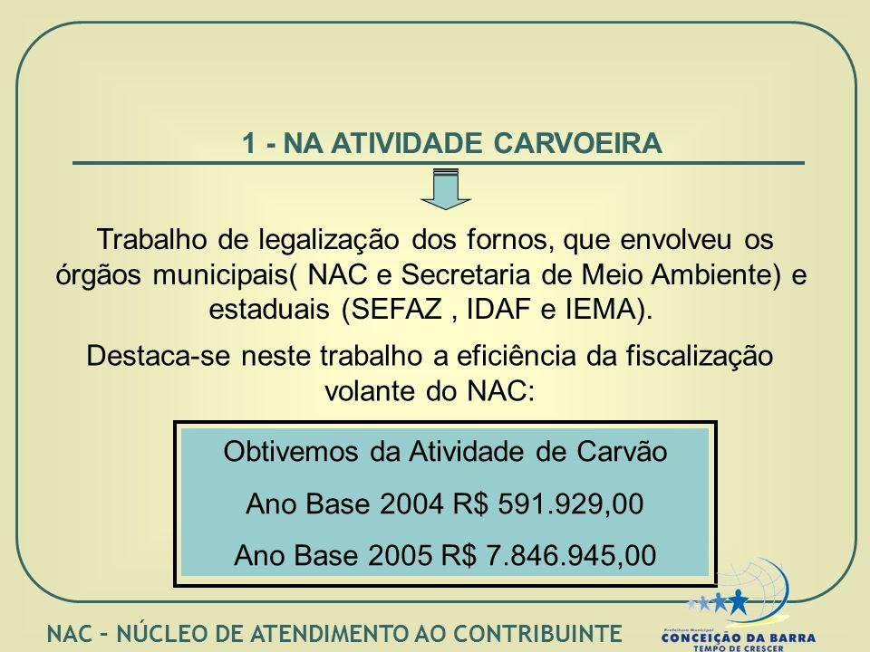 1 - NA ATIVIDADE CARVOEIRA Trabalho de legalização dos fornos, que envolveu os órgãos municipais( NAC e Secretaria de Meio Ambiente) e estaduais (SEFAZ, IDAF e IEMA).