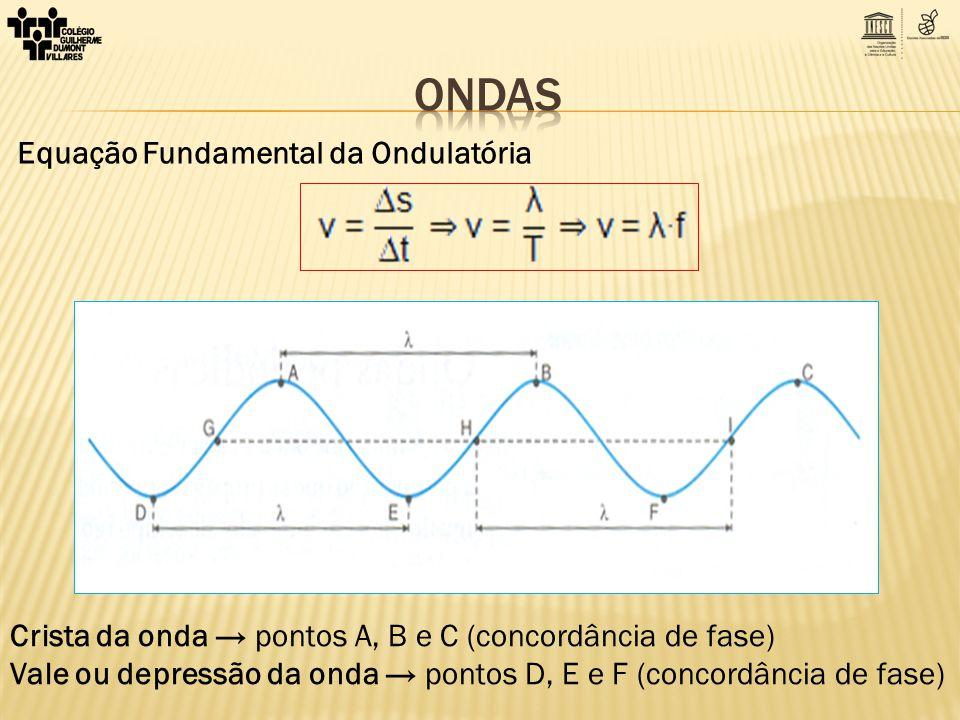 Equação Fundamental da Ondulatória Crista da onda pontos A, B e C (concordância de fase) Vale ou depressão da onda pontos D, E e F (concordância de fa