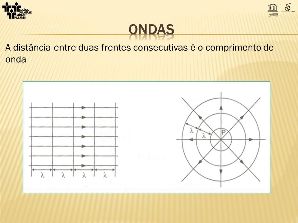 A distância entre duas frentes consecutivas é o comprimento de onda