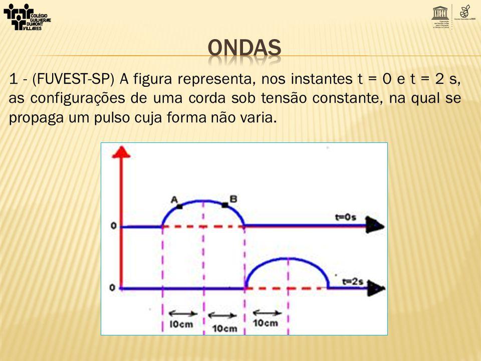 1 - (FUVEST-SP) A figura representa, nos instantes t = 0 e t = 2 s, as configurações de uma corda sob tensão constante, na qual se propaga um pulso cu