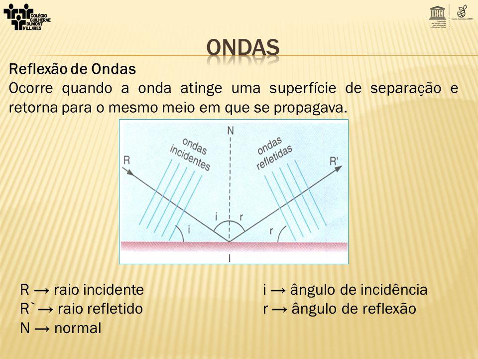 Reflexão de Ondas Ocorre quando a onda atinge uma superfície de separação e retorna para o mesmo meio em que se propagava. R raio incidente i ângulo d