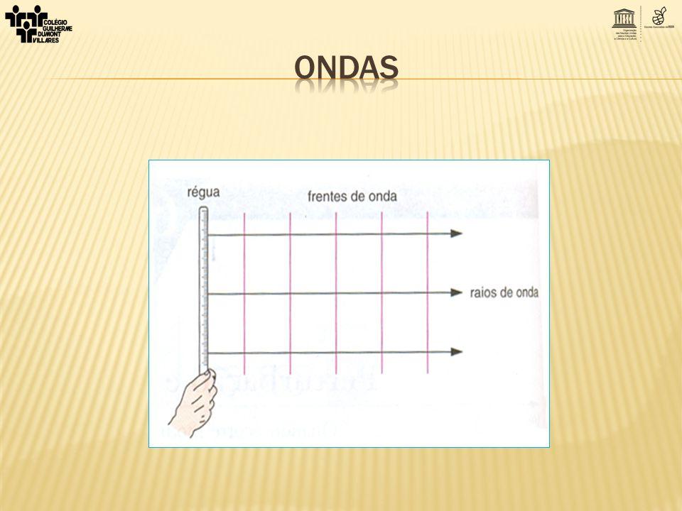 Resolução: Deslocamento do pulso em 2s ΔS = 20 cm = 0,2 m V = ΔS/Δt V = 0,2/2 V = 0,1 m/s = 10 cm/s b) Indique, na figura, a direção e o sentido das velocidades dos pontos materiais A e B no instante t = 0.