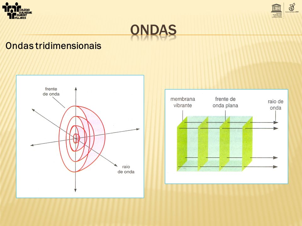 Classificação das ondas mecânicas a) Natureza eletromagnéticas longitudinais b) Propagaçãotransversais mistas
