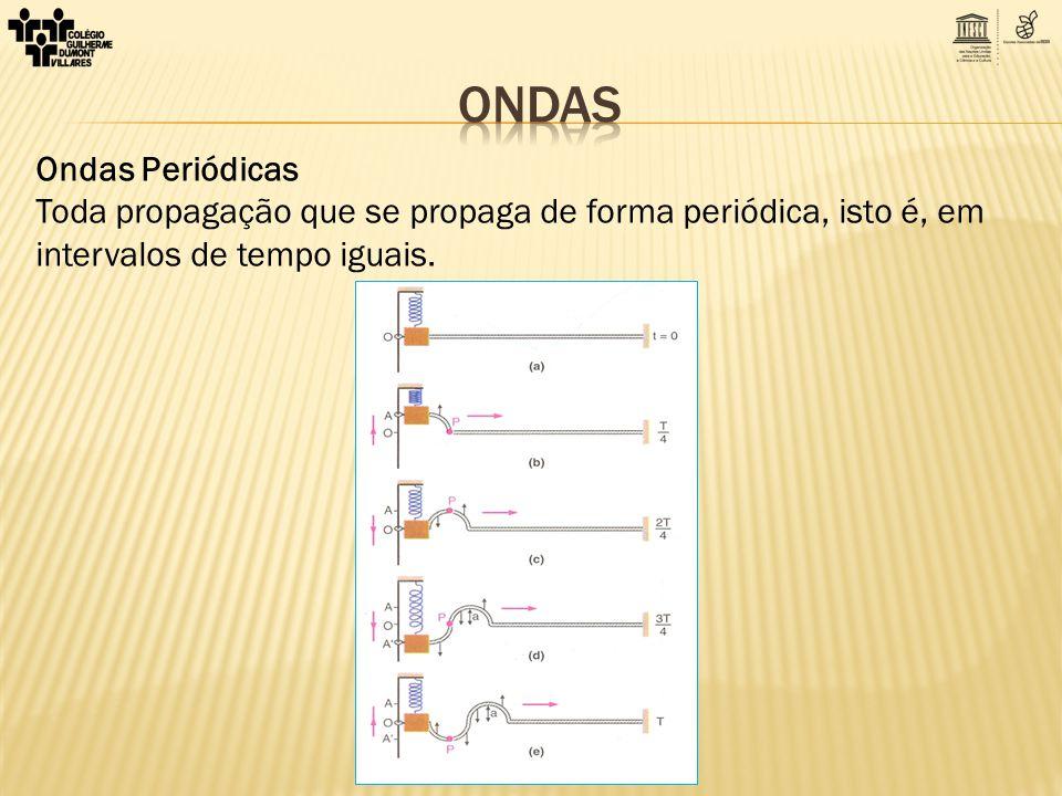 Período da onda (T) período do MHS realizado pela fonte Frequência da onda (f) frequência do MHS realizada pela fonte Comprimento de onda (λ) distância percorrida pela onda em um período