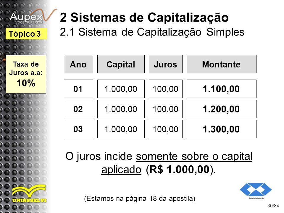 2 Sistemas de Capitalização 2.1 Sistema de Capitalização Simples Ano (Estamos na página 18 da apostila) 30/84 Tópico 3 CapitalJurosMontante 011.000,00100,00 1.100,00 021.000,00100,00 1.200,00 031.000,00100,00 1.300,00 O juros incide somente sobre o capital aplicado (R$ 1.000,00).