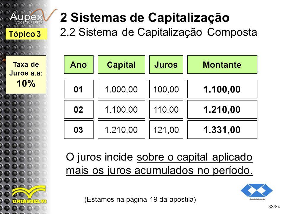 2 Sistemas de Capitalização 2.2 Sistema de Capitalização Composta Ano (Estamos na página 19 da apostila) 33/84 Tópico 3 CapitalJurosMontante 011.000,00100,00 1.100,00 021.100,00110,00 1.210,00 031.210,00121,00 1.331,00 O juros incide sobre o capital aplicado mais os juros acumulados no período.