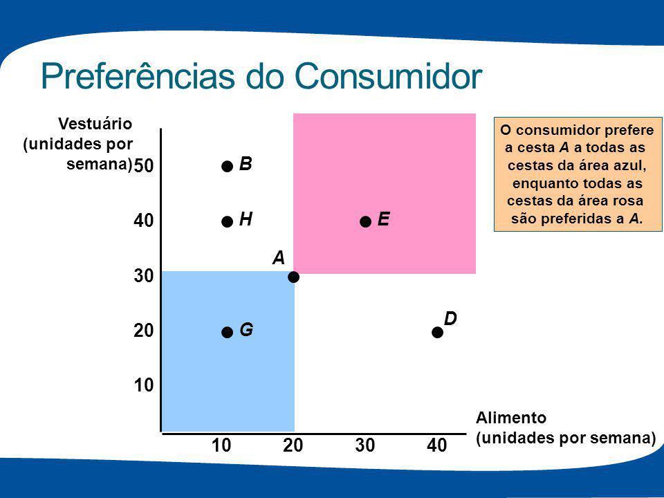 Preferências do Consumidor O consumidor prefere a cesta A a todas as cestas da área azul, enquanto todas as cestas da área rosa são preferidas a A. Al