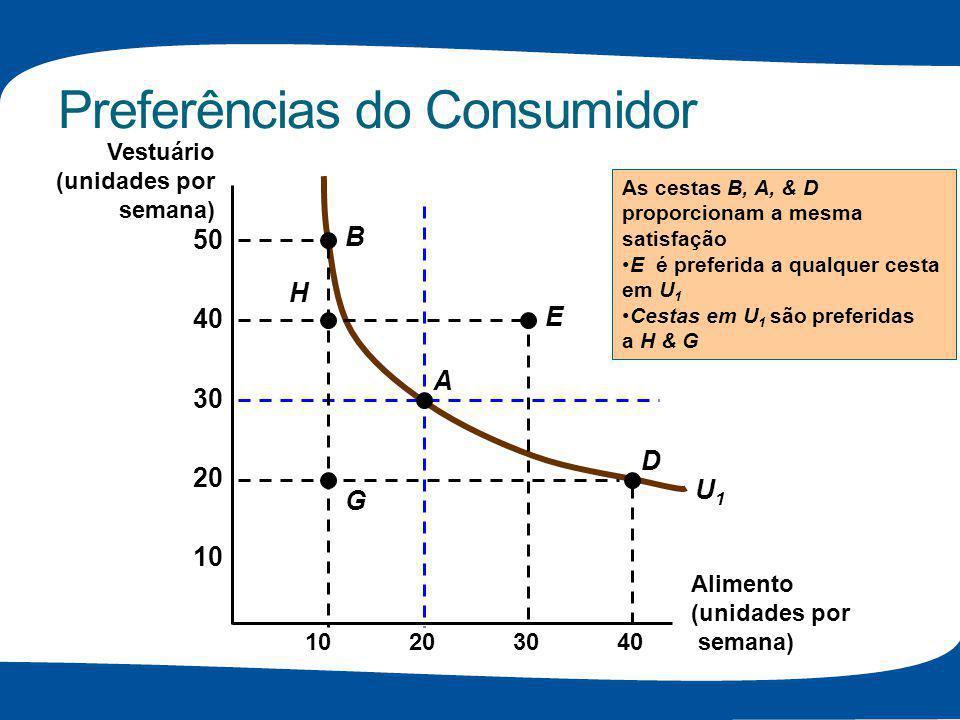Preferências do Consumidor U1U1 As cestas B, A, & D proporcionam a mesma satisfação E é preferida a qualquer cesta em U 1 Cestas em U 1 são preferidas