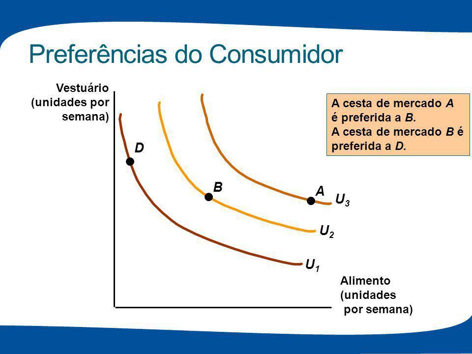 Preferências do Consumidor U2U2 U3U3 Alimento (unidades por semana) Vestuário (unidades por semana) U1U1 A B D A cesta de mercado A é preferida a B. A
