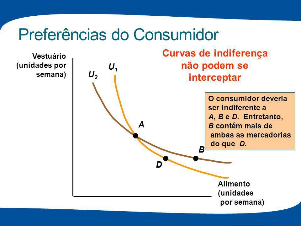 Preferências do Consumidor U1U1 U2U2 Alimento (unidades por semana) Vestuário (unidades por semana) A D B O consumidor deveria ser indiferente a A, B