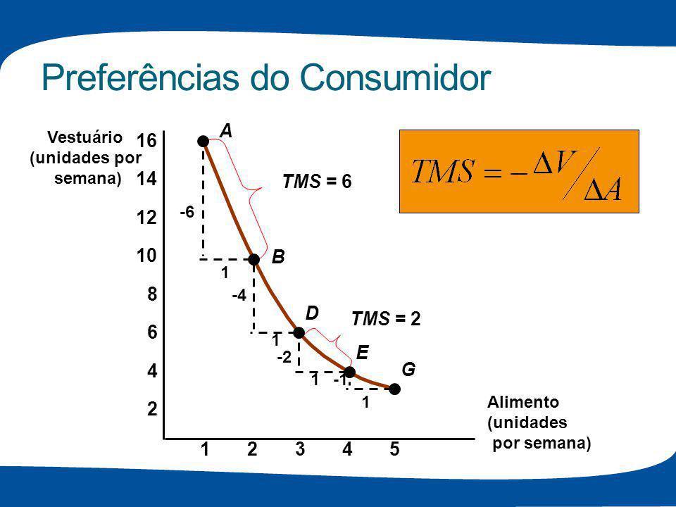 Preferências do Consumidor Alimento (unidades por semana) Vestuário (unidades por semana) 23451 2 4 6 8 10 12 14 16 A B D E G -6 1 1 1 1 -4 -2 TMS = 6