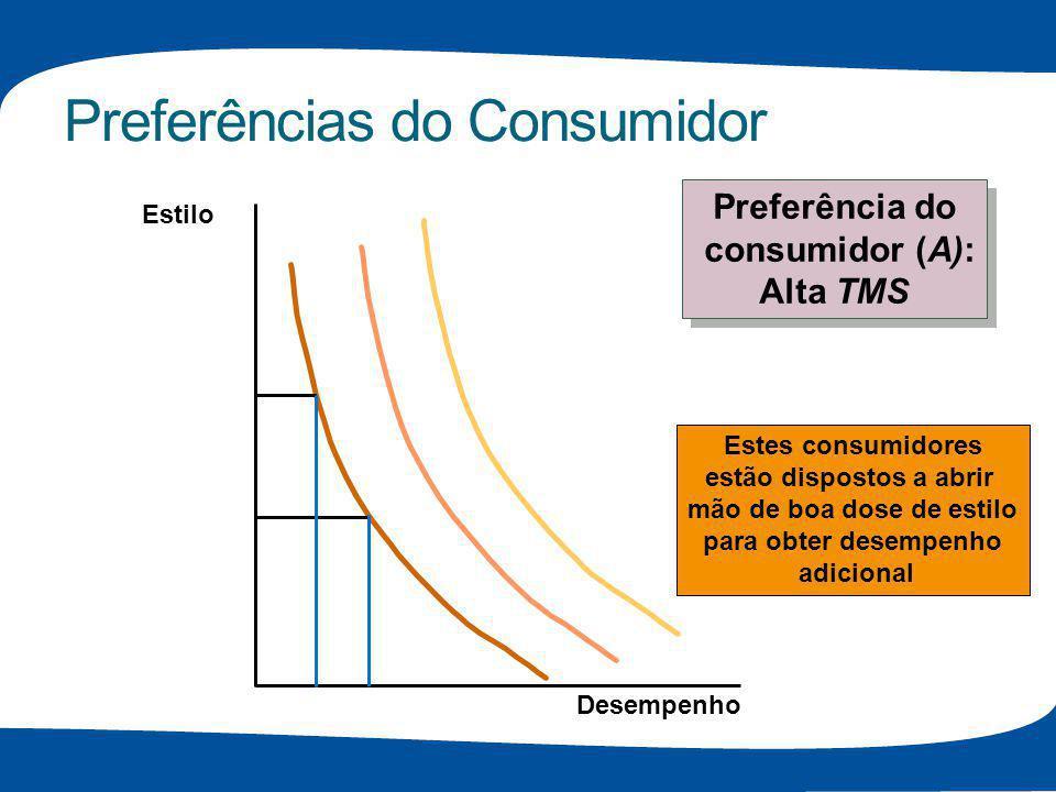 Preferências do Consumidor Estes consumidores estão dispostos a abrir mão de boa dose de estilo para obter desempenho adicional Estilo Desempenho Pref