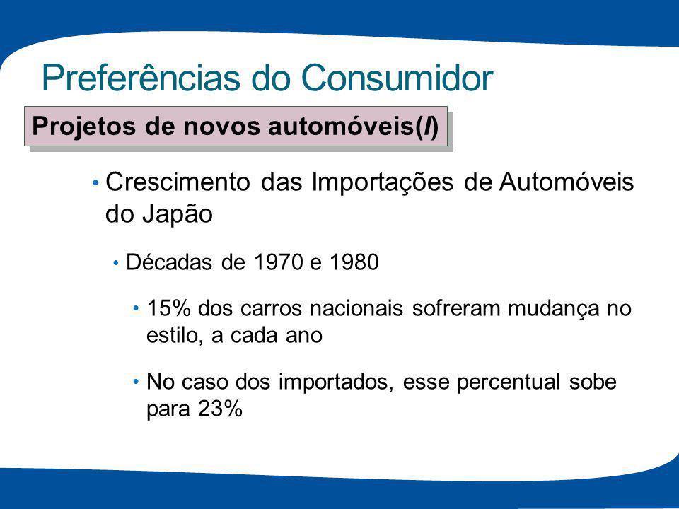 Preferências do Consumidor Crescimento das Importações de Automóveis do Japão Décadas de 1970 e 1980 15% dos carros nacionais sofreram mudança no esti