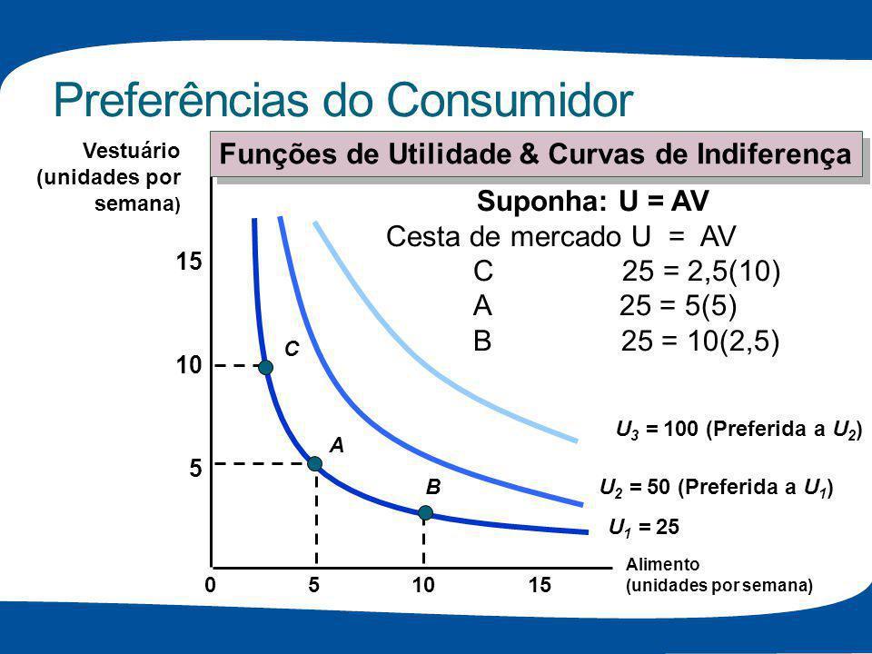 Preferências do Consumidor Alimento (unidades por semana) 10155 5 10 15 0 Vestuário (unidades por semana ) U 1 = 25 U 2 = 50 (Preferida a U 1 ) U 3 =