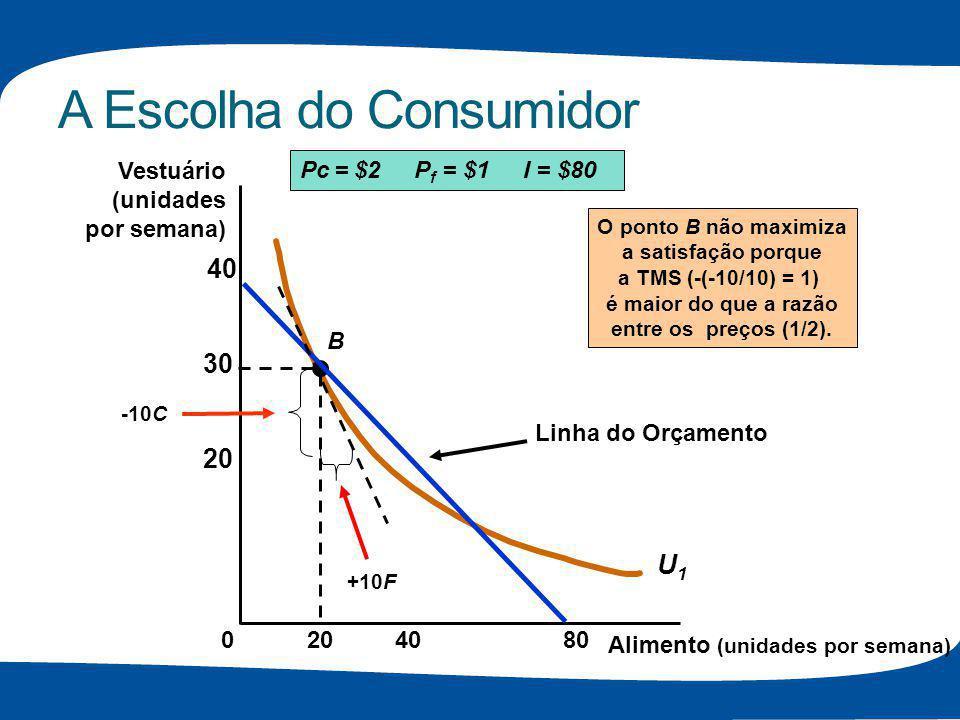 A Escolha do Consumidor Alimento (unidades por semana) Vestuário (unidades por semana) 408020 30 40 0 U1U1 B Linha do Orçamento Pc = $2 P f = $1 I = $