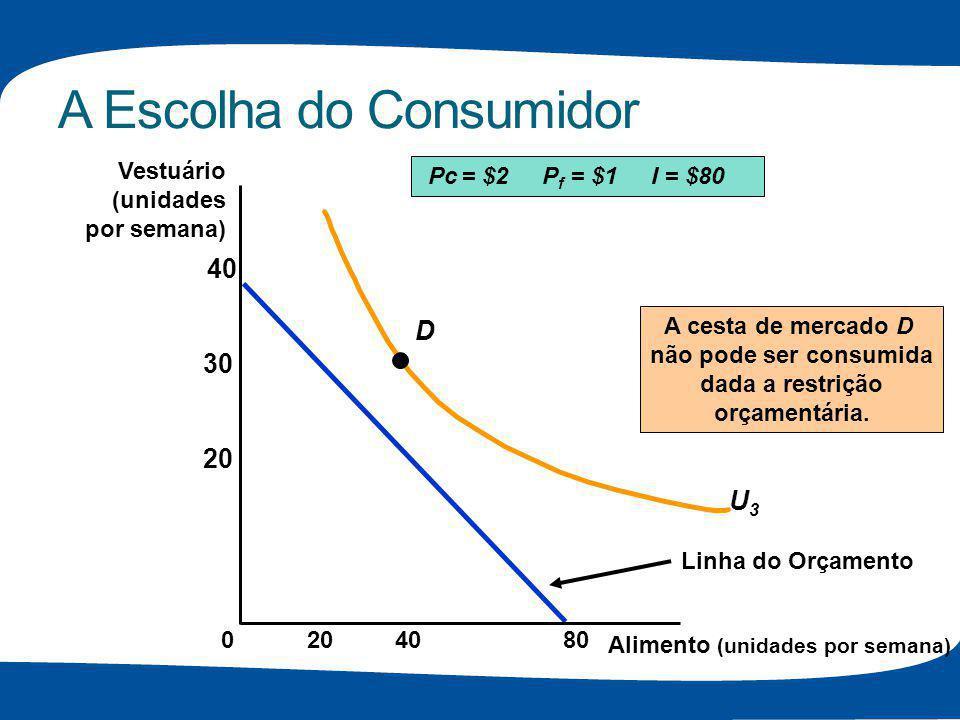 A Escolha do Consumidor Linha do Orçamento U3U3 D A cesta de mercado D não pode ser consumida dada a restrição orçamentária. Pc = $2 P f = $1 I = $80