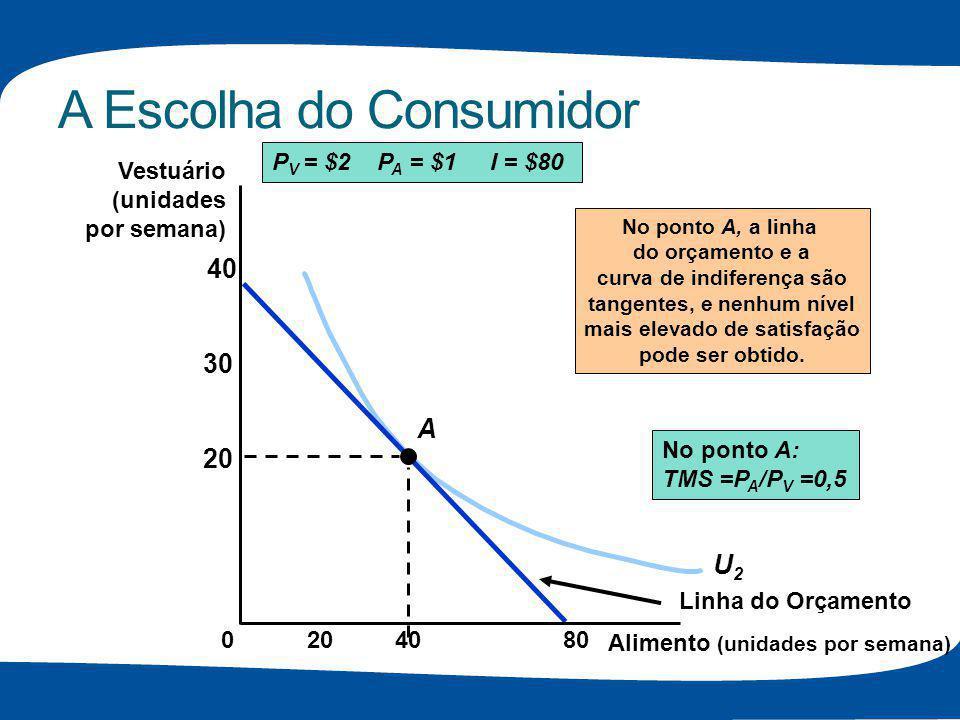 A Escolha do Consumidor U2U2 P V = $2 P A = $1 I = $80 Linha do Orçamento A No ponto A, a linha do orçamento e a curva de indiferença são tangentes, e