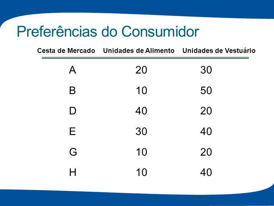 Preferências do Consumidor A2030 B1050 D4020 E3040 G1020 H1040 Cesta de Mercado Unidades de Alimento Unidades de Vestuário