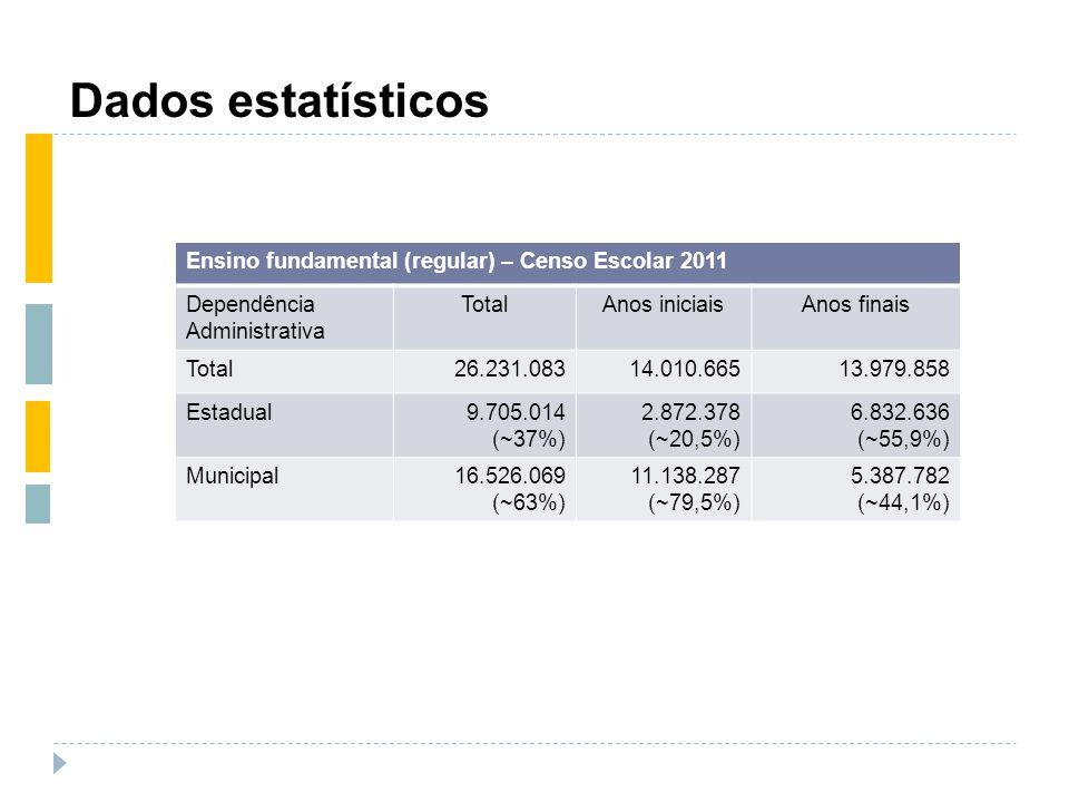 Dados estatísticos Ensino fundamental (regular) – Censo Escolar 2011 Dependência Administrativa TotalAnos iniciaisAnos finais Total26.231.08314.010.66