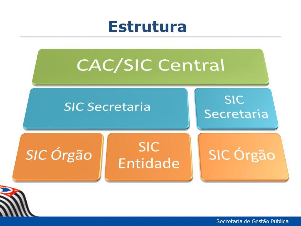Funcionalidades do e-SIC – Solicitação Secretaria de Gestão Pública