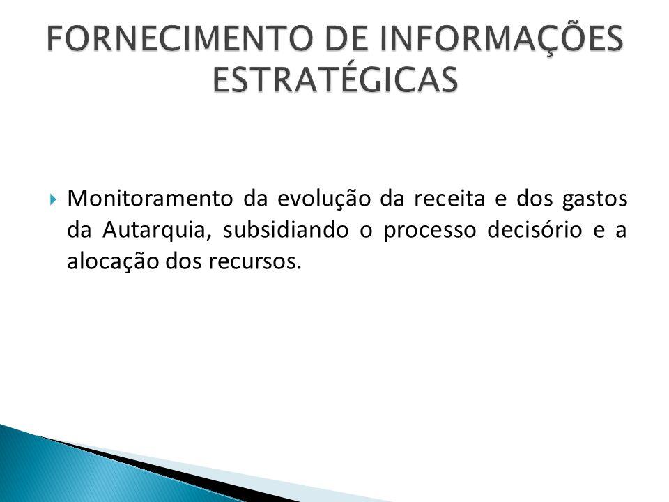Monitoramento da evolução da receita e dos gastos da Autarquia, subsidiando o processo decisório e a alocação dos recursos.