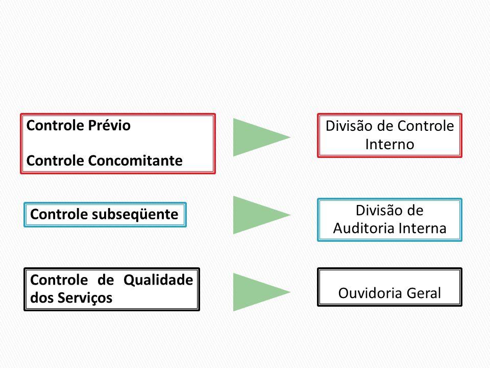 Controle Prévio Controle Concomitante Controle subseqüente Controle de Qualidade dos Serviços Divisão de Controle Interno Divisão de Auditoria Interna