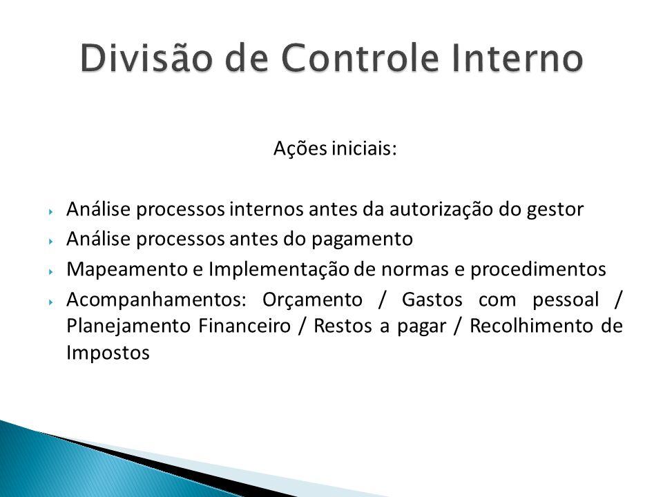 Ações iniciais: Análise processos internos antes da autorização do gestor Análise processos antes do pagamento Mapeamento e Implementação de normas e