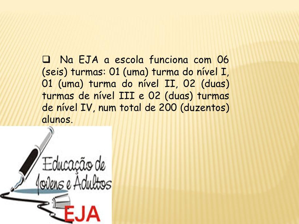 Na EJA a escola funciona com 06 (seis) turmas: 01 (uma) turma do nível I, 01 (uma) turma do nível II, 02 (duas) turmas de nível III e 02 (duas) turmas