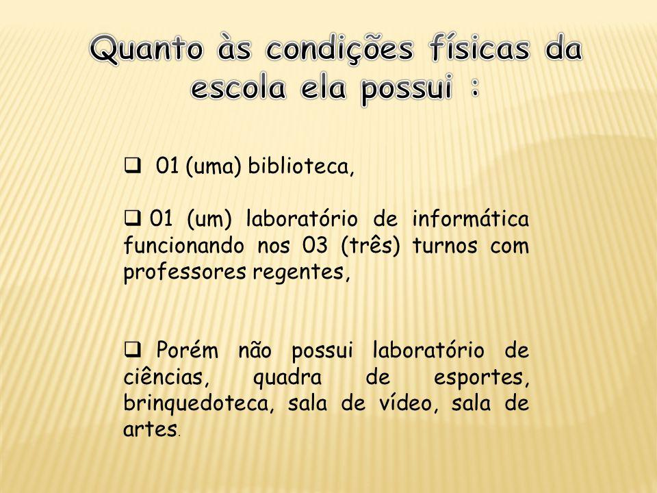 01 (uma) biblioteca, 01 (um) laboratório de informática funcionando nos 03 (três) turnos com professores regentes, Porém não possui laboratório de ciê