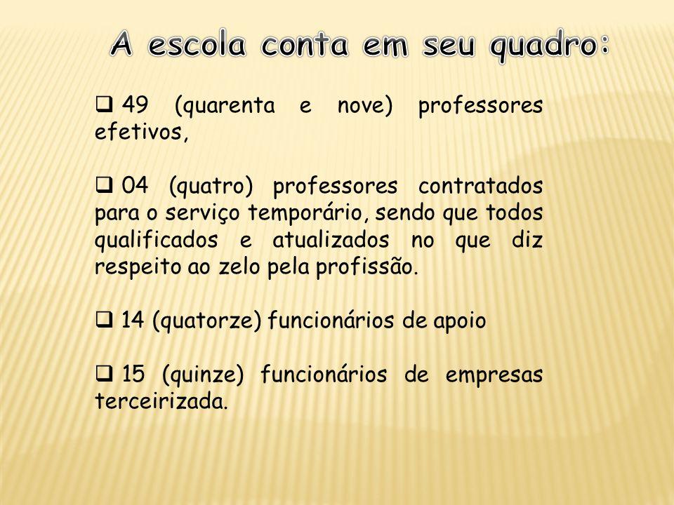 49 (quarenta e nove) professores efetivos, 04 (quatro) professores contratados para o serviço temporário, sendo que todos qualificados e atualizados n