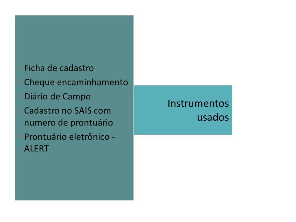 Instrumentos usados Ficha de cadastro Cheque encaminhamento Diário de Campo Cadastro no SAIS com numero de prontuário Prontuário eletrônico - ALERT